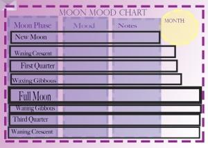 Moon_Mood_Chart